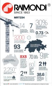 Raimondi Cranes MRT234 Infographic
